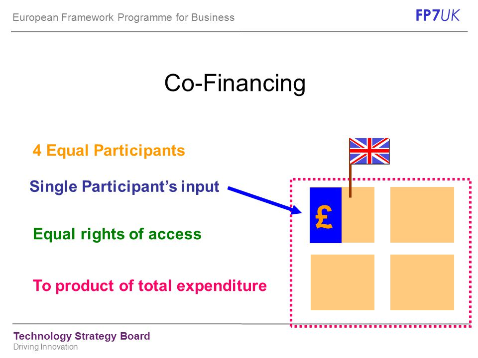 European Framework Programme for Business FP7 UK Technology Strategy Board Driving Innovation New for the 3 rd call Two-stage submission/evaluation for some areas More budget lines ( 4 ->11M€) Funding ceilings for CA and SA Specified number of proposals to be funded per topic –For most funding schemes (CP-IP, NoE, CA, SA)* only up to 1 proposal may be funded = ( max.