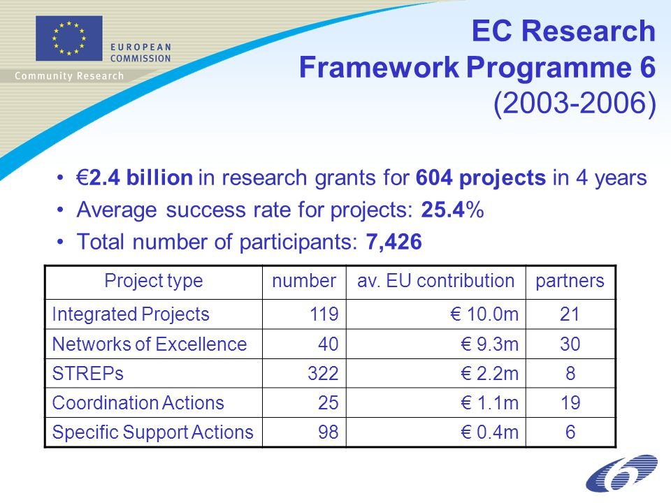 EC Research Framework Programme 6 (2003-2006) €2.4 billion in research grants for 604 projects in 4 years Average success rate for projects: 25.4% Tot