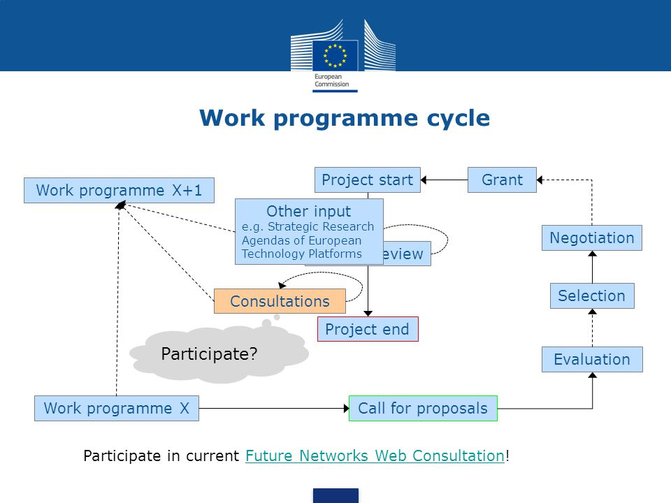 Work programme cycle Call for proposals Evaluation Selection Negotiation GrantProject start Periodic review Project end Work programme X Participate?