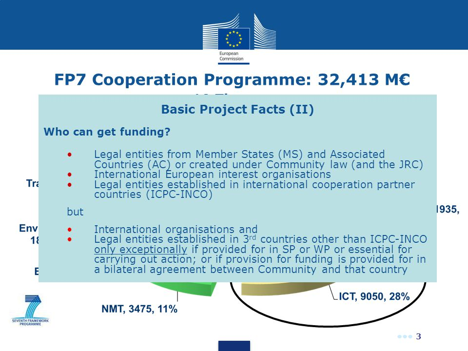 3 FP7 Cooperation Programme: 32,413 M€ 10 Themes Basic Project Facts (II) Who can get funding? Legal entities from Member States (MS) and Associated C