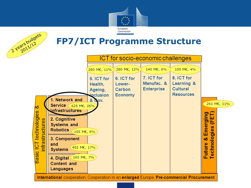 FP7/ICT Programme Structure Future & Emerging Technologies (FET) 1. Network and Service Infrastructures ICT for socio-economic challenges Basic ICT te