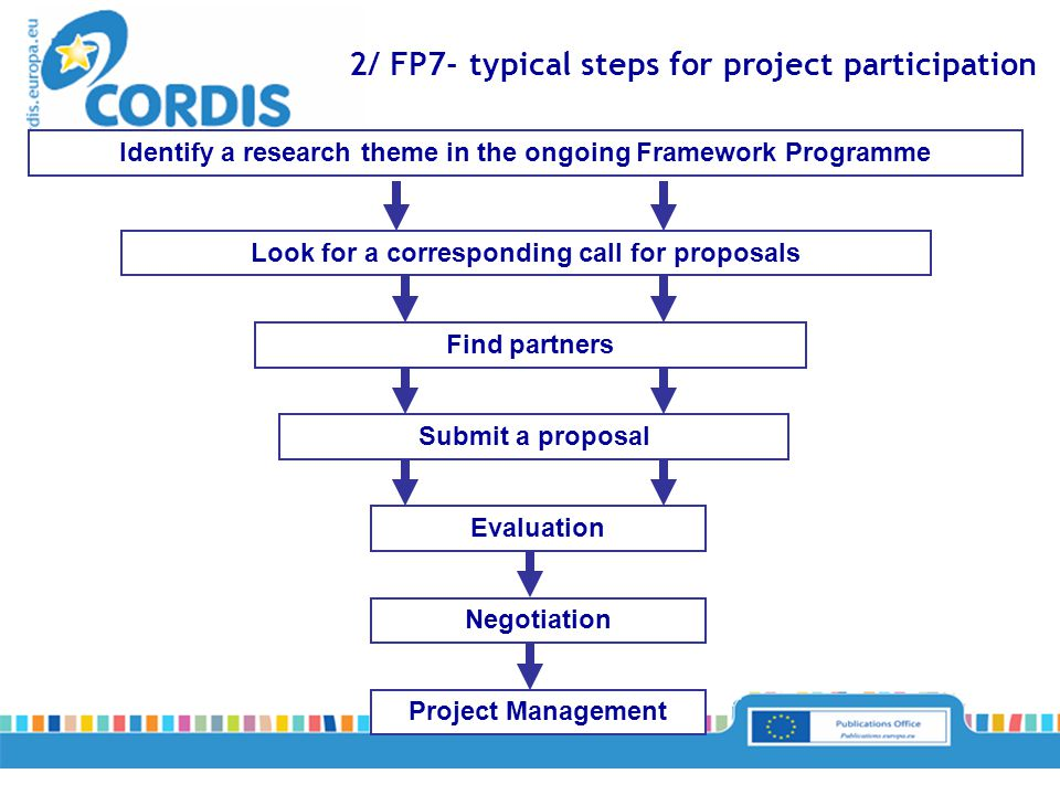Look for a corresponding call for proposals Project Management Identify a research theme in the ongoing Framework Programme 2/ FP7- typical steps for project participation Find partners Submit a proposal Evaluation Negotiation