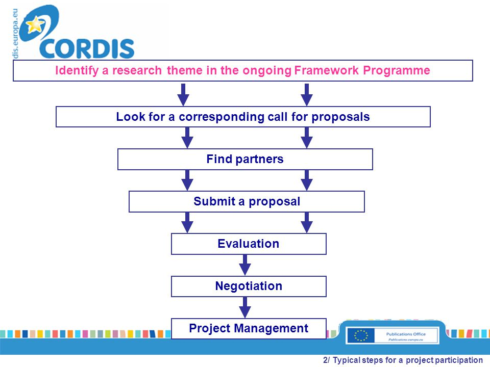Look for a corresponding call for proposals Project Management Identify a research theme in the ongoing Framework Programme Find partners Submit a proposal Evaluation Negotiation 2/ Typical steps for a project participation