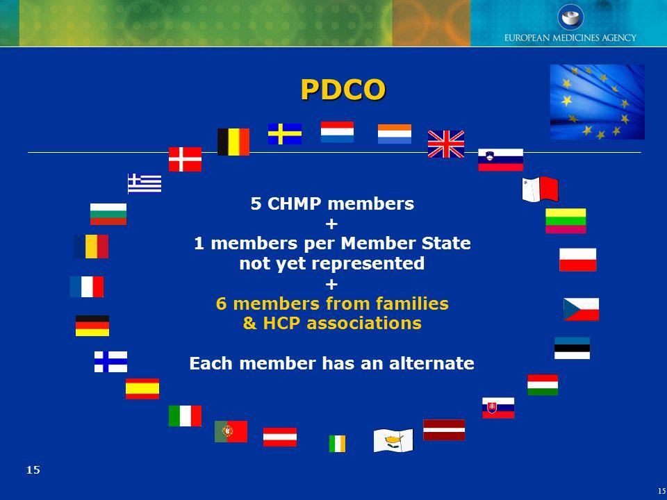 15 5 CHMP members + 1 members per Member State not yet represented + 6 members from families & HCP associations Each member has an alternate PDCO