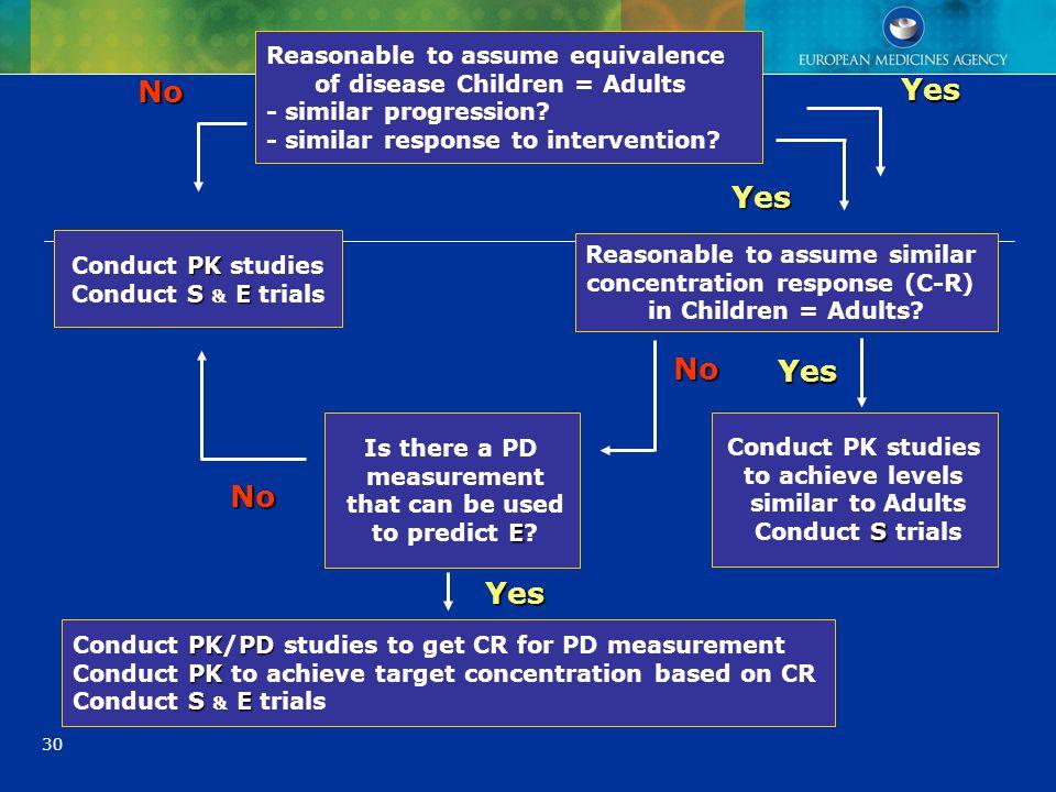 30 Reasonable to assume equivalence of disease Children = Adults - similar progression? - similar response to intervention? Reasonable to assume simil
