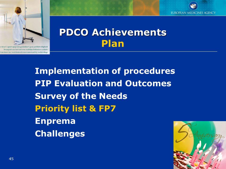 45 PDCO Achievements PDCO Achievements Plan Implementation of procedures PIP Evaluation and Outcomes Survey of the Needs Priority list & FP7 Enprema C