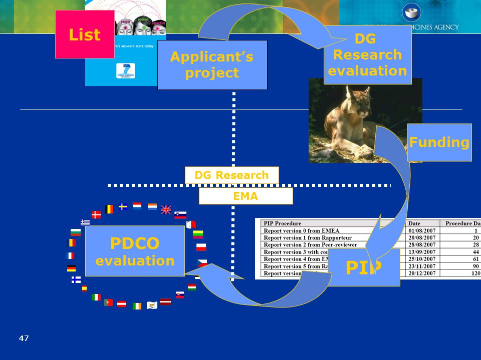 47 PDCO evaluation List DG Research evaluation PIP DG Research EMA Funding Applicant's project