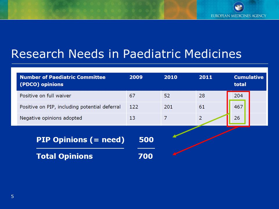 5 Research Needs in Paediatric Medicines PIP Opinions (= need) 500 Total Opinions 700