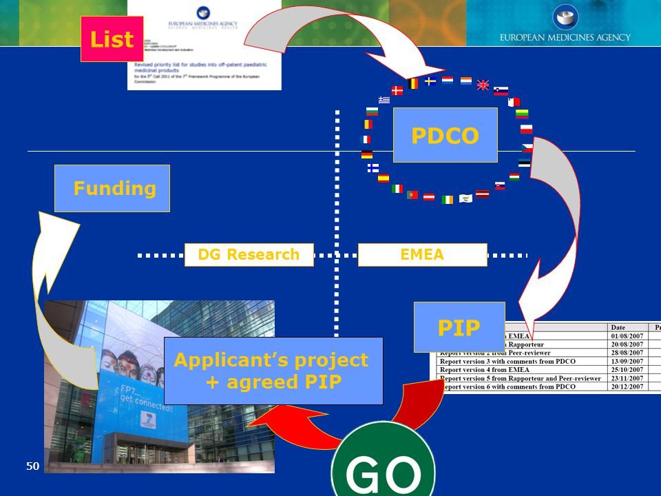 50 PDCO PIP List DG ResearchEMEA Applicant's project + agreed PIP Funding