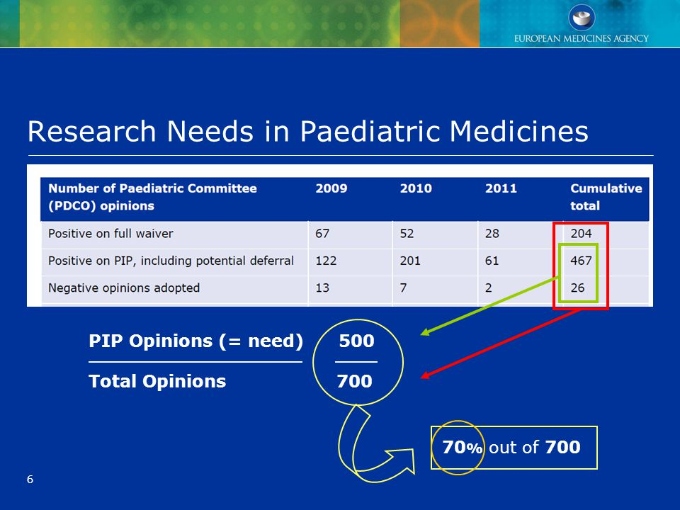6 Research Needs in Paediatric Medicines PIP Opinions (= need) 500 Total Opinions 700 70 % out of 700