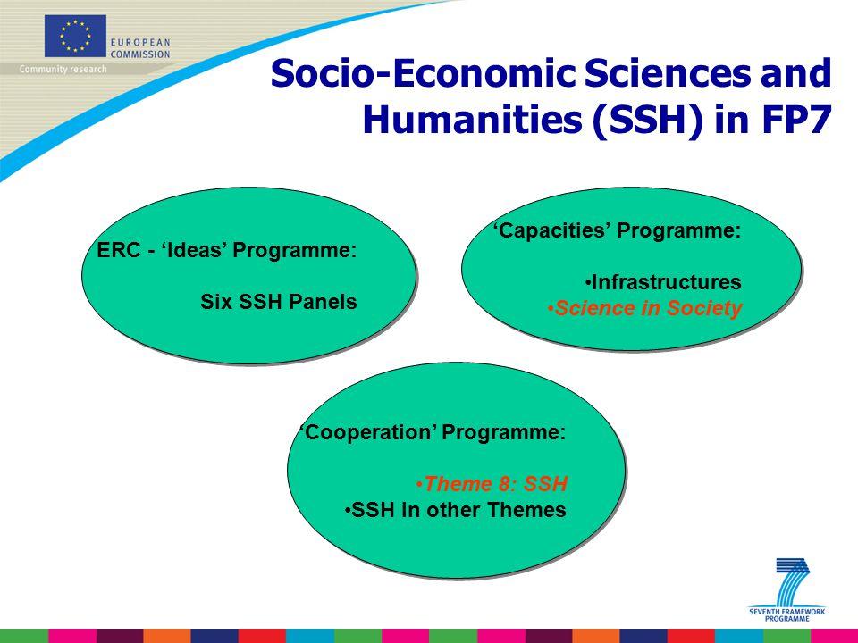 Socio-Economic Sciences and Humanities (SSH) in FP7 ERC - 'Ideas' Programme: Six SSH Panels ERC - 'Ideas' Programme: Six SSH Panels 'Capacities' Progr