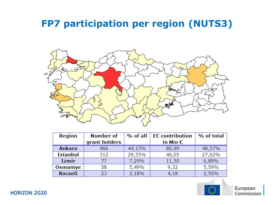 FP7 participation per region (NUTS3) Region Number of grant holders % of all EC contribution in Mio € % of total Ankara46644,13%80,9948,57% Istanbul31229,55%46,0527,62% Izmir777,29%11,506,89% Osmaniye585,49%9,325,59% Kocaeli232,18%4,182,50%