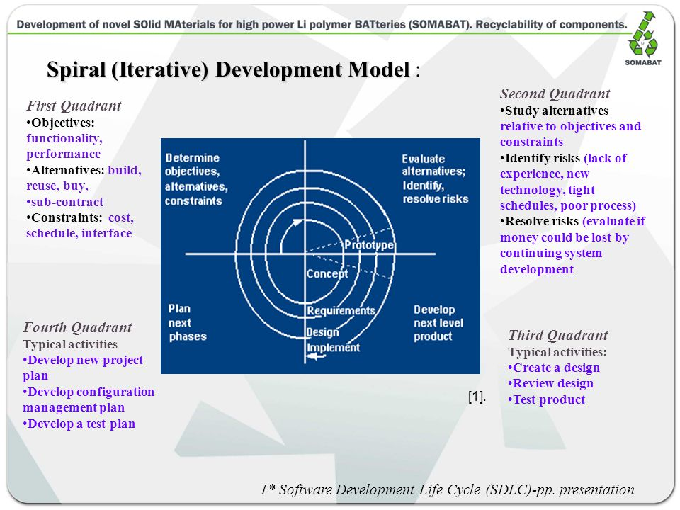 Spiral (Iterative) Development Model Spiral (Iterative) Development Model : First Quadrant Objectives: functionality, performance Alternatives: build, reuse, buy, sub-contract Constraints: cost, schedule, interface 1* Software Development Life Cycle (SDLC)-pp.