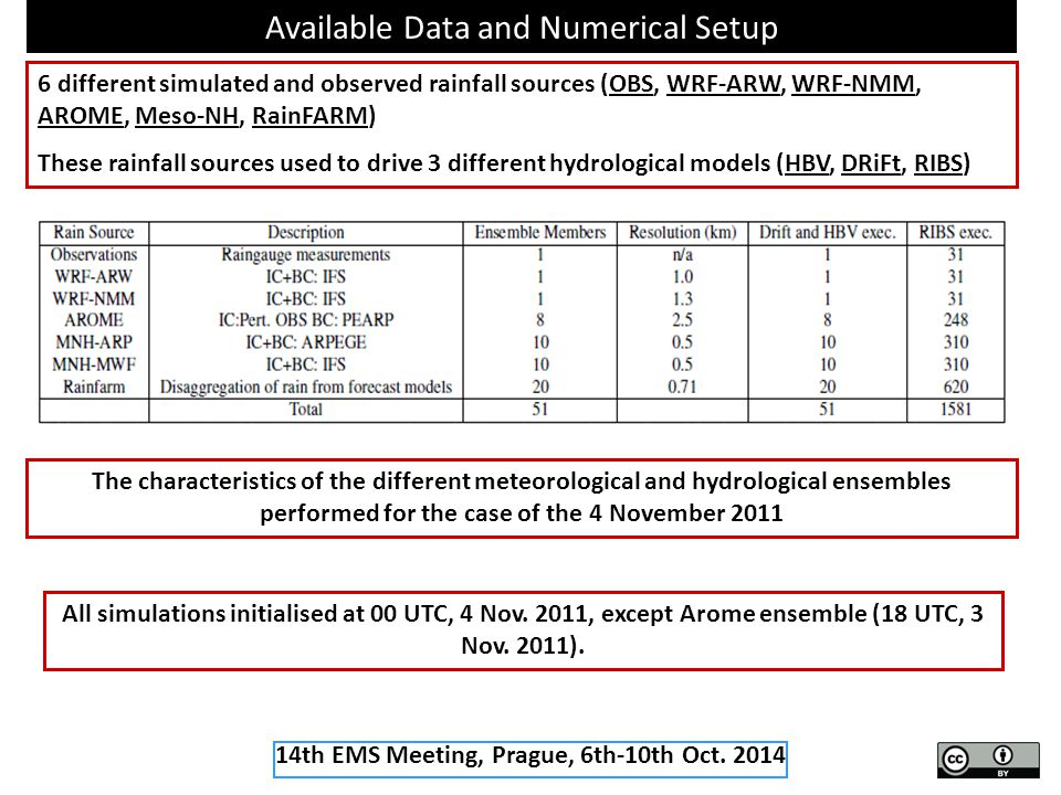 Available Data and Numerical Setup The characteristics of the different meteorological and hydrological ensembles performed for the case of the 4 November 2011 All simulations initialised at 00 UTC, 4 Nov.