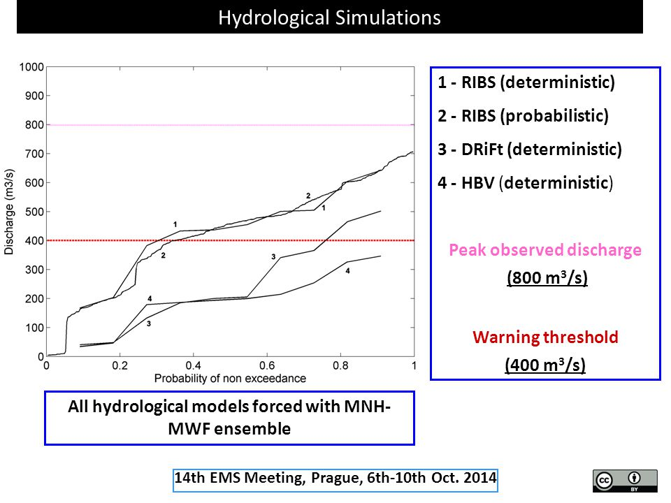 Hydrological Simulations 1 - RIBS (deterministic) 2 - RIBS (probabilistic) 3 - DRiFt (deterministic) 4 - HBV (deterministic) Peak observed discharge (800 m 3 /s) Warning threshold (400 m 3 /s) All hydrological models forced with MNH- MWF ensemble 14th EMS Meeting, Prague, 6th-10th Oct.