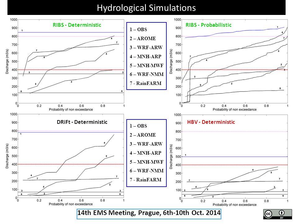 Hydrological Simulations RIBS - DeterministicRIBS - Probabilistic DRiFt - DeterministicHBV - Deterministic 1 – OBS 2 – AROME 3 – WRF-ARW 4 – MNH-ARP 5 – MNH-MWF 6 – WRF-NMM 7 - RainFARM 1 – OBS 2 – AROME 3 – WRF-ARW 4 – MNH-ARP 5 – MNH-MWF 6 – WRF-NMM 7 - RainFARM 14th EMS Meeting, Prague, 6th-10th Oct.
