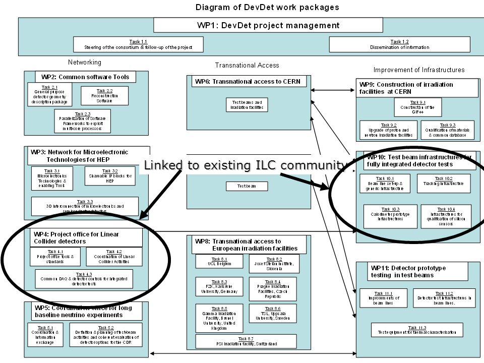 Linked to existing ILC community