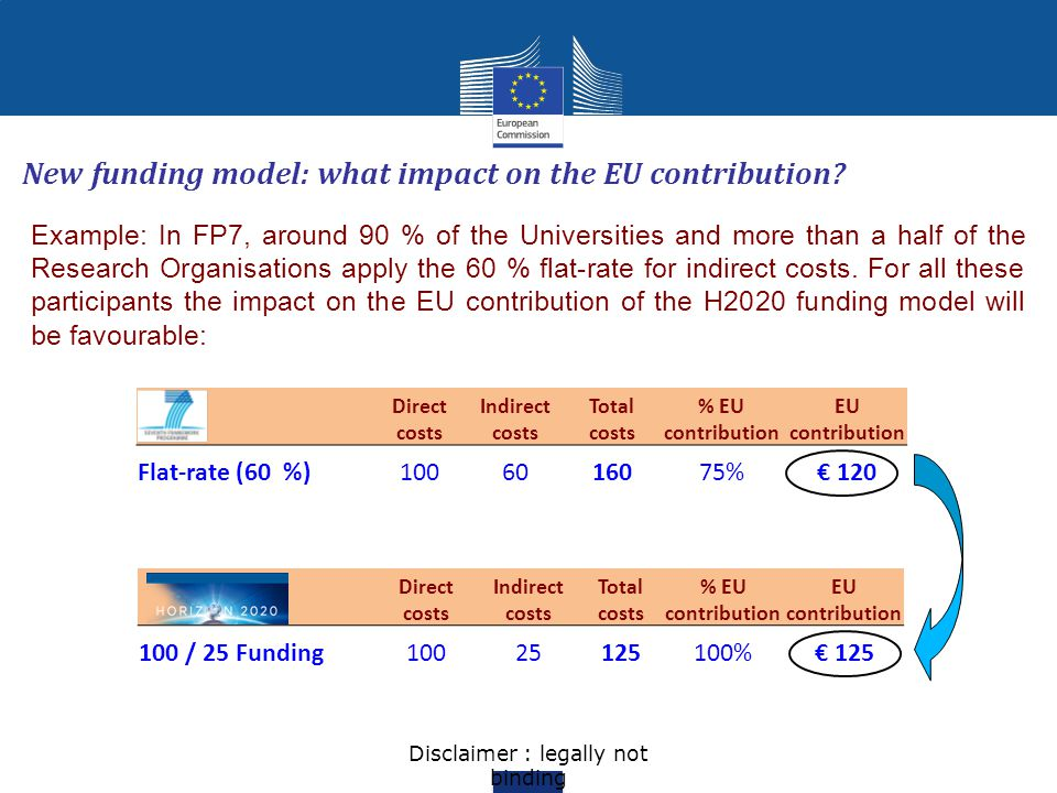 Disclaimer : legally not binding Direct costs Indirect costs Total costs % EU contribution EU contribution 100 / 25 Funding10025125100%€ 125 New fundi