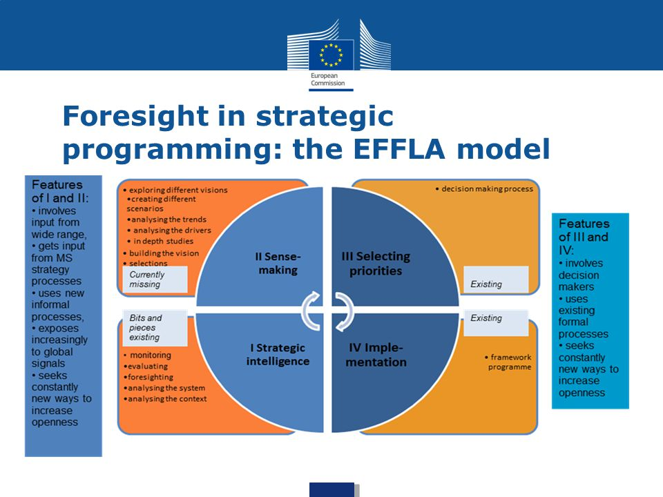 Strategic Programming in H2020 Provides a coherent, evidence-based approach to implementing the activities set out in the Horizon 2020 Specific Programme Supports an integrated approach, for areas that cut across different challenges and for linking key enabling technologies to societal challenges Is not about reprioritising – but maximises impact of EU funding by ensuring that the programme responds to new developments, Covers the full research and innovation cycle, and contributes significantly towards the EU s overall policy objectives