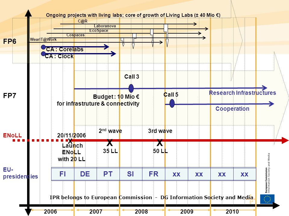 20062007200820092010 Ongoing projects with living labs; core of growth of Living Labs (± 40 Mio €) FP6 CA : Clock CA : Corelabs EcoSpace Laboranova C@