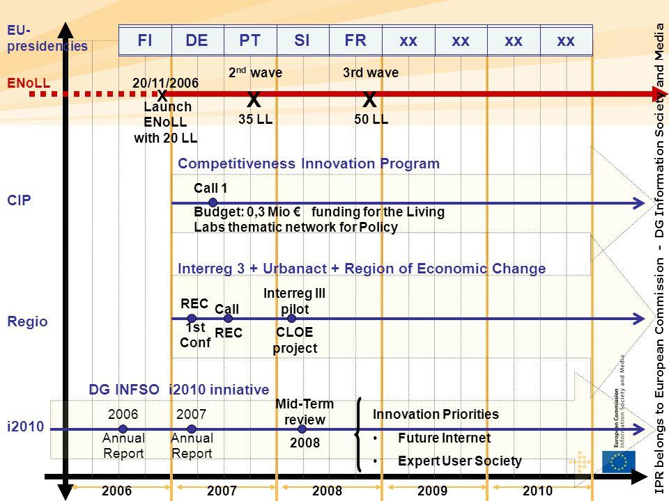 20062007200820092010 ENoLL X XX 20/11/2006 Launch ENoLL with 20 LL 2 nd wave 35 LL 3rd wave 50 LL FIDEPTSIFRxx EU- presidencies CIP Call 1 Budget: 0,3