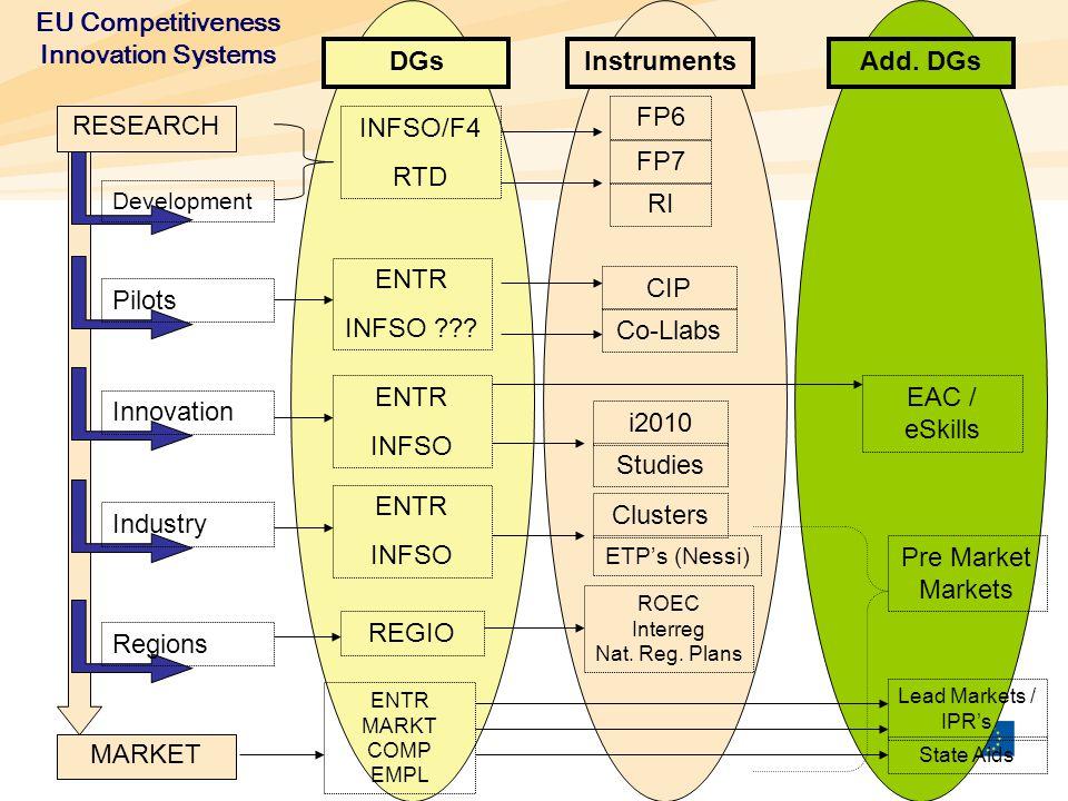 InstrumentsAdd. DGsDGs MARKET RESEARCH Development Pilots Innovation Industry Regions ENTR INFSO ??? CIP Co-Llabs INFSO/F4 RTD FP7 RI FP6ENTR INFSO EA