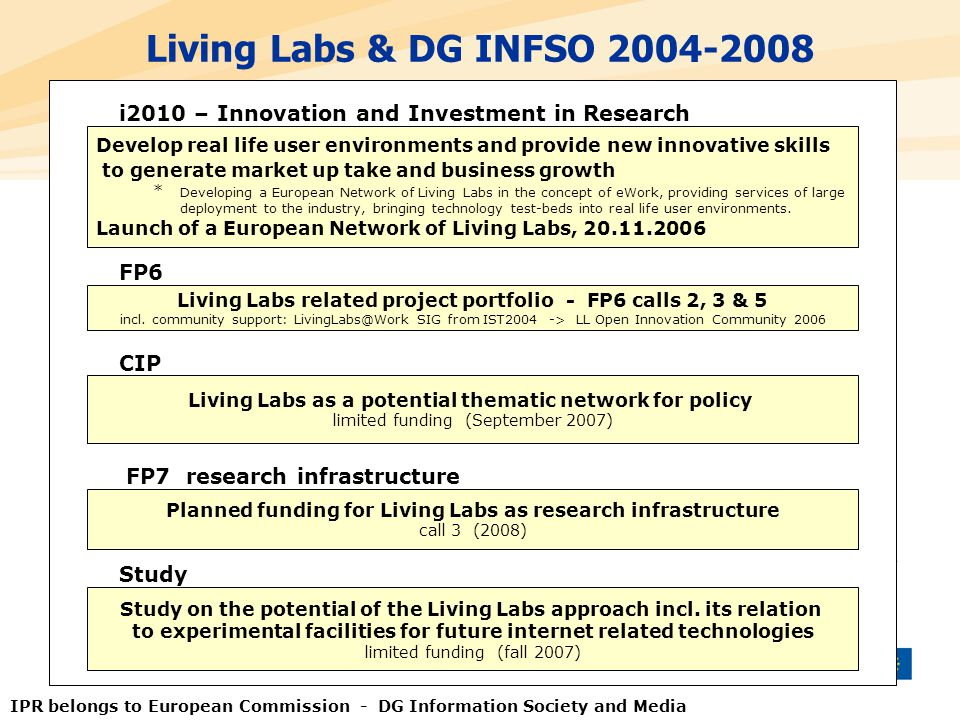 Living Labs & DG INFSO 2004-2008 Living Labs as a potential thematic network for policy limited funding (September 2007) CIP FP7 research infrastructu