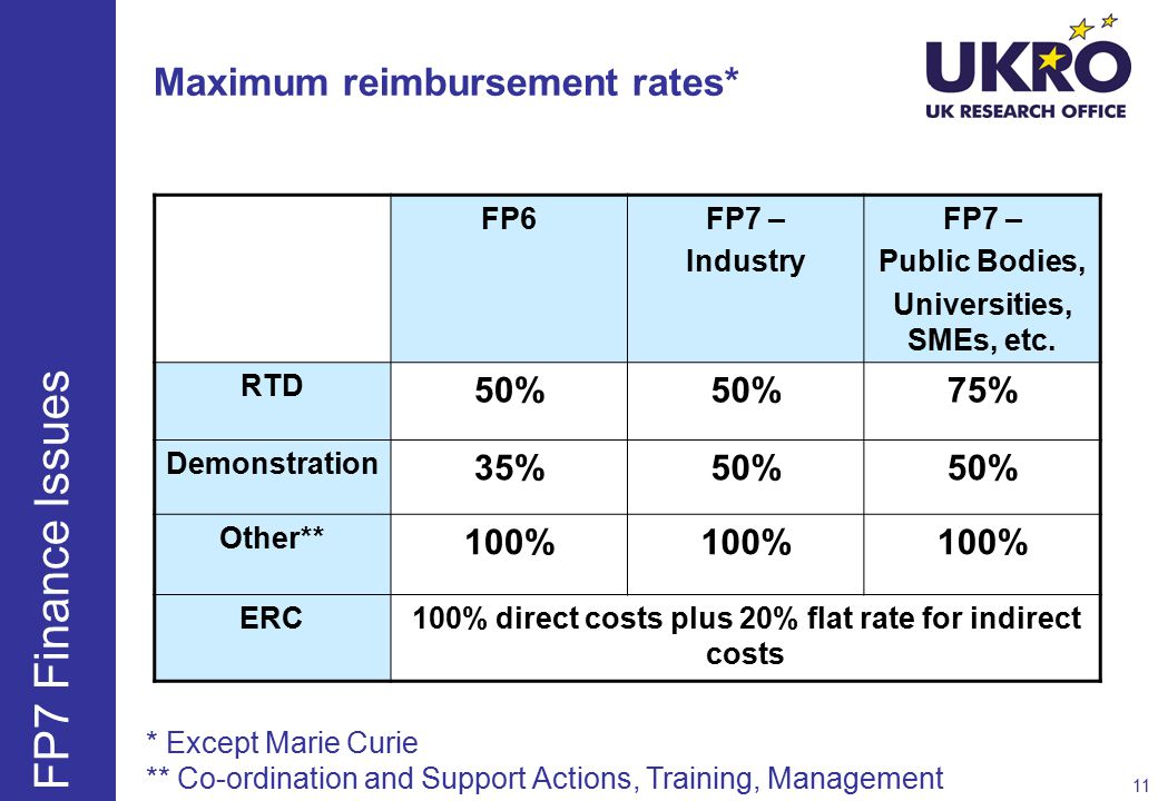 Maximum reimbursement rates* FP6FP7 – Industry FP7 – Public Bodies, Universities, SMEs, etc.