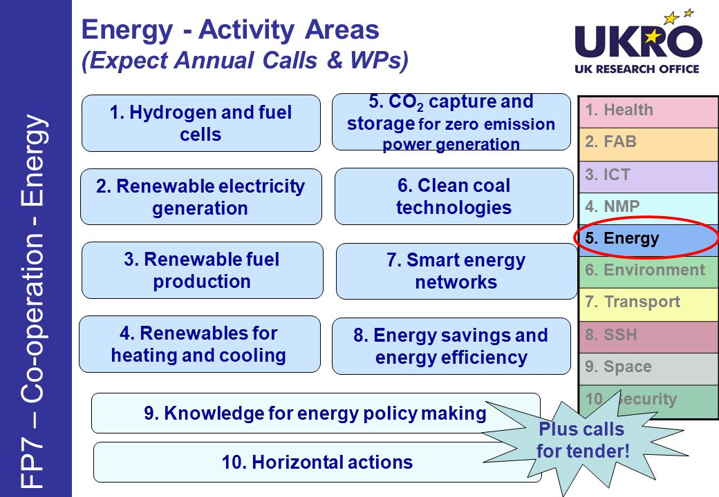 Energy - Activity Areas (Expect Annual Calls & WPs) FP7 – Co-operation - Energy 1.