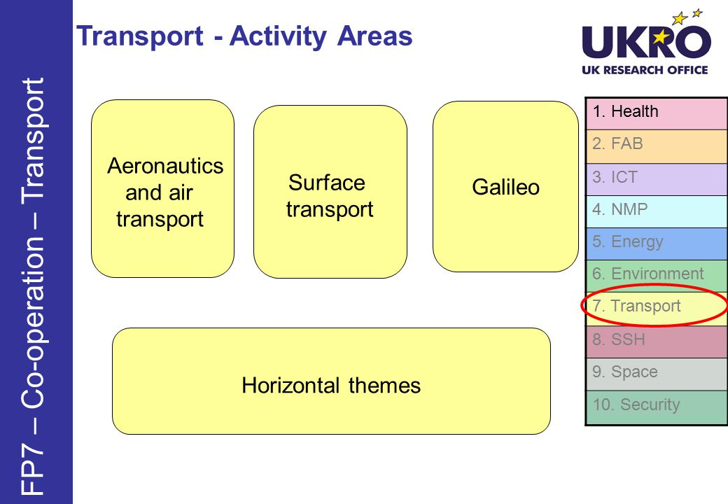 Transport - Activity Areas FP7 – Co-operation – Transport 1.