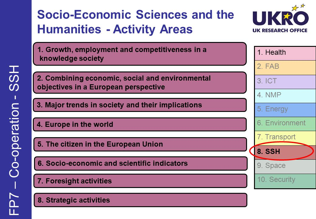 Socio-Economic Sciences and the Humanities - Activity Areas FP7 – Co-operation - SSH 1.