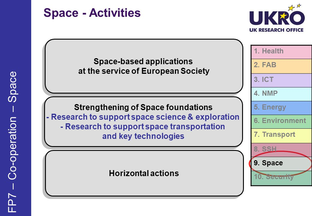 Space - Activities FP7 – Co-operation – Space 1. Health 2.