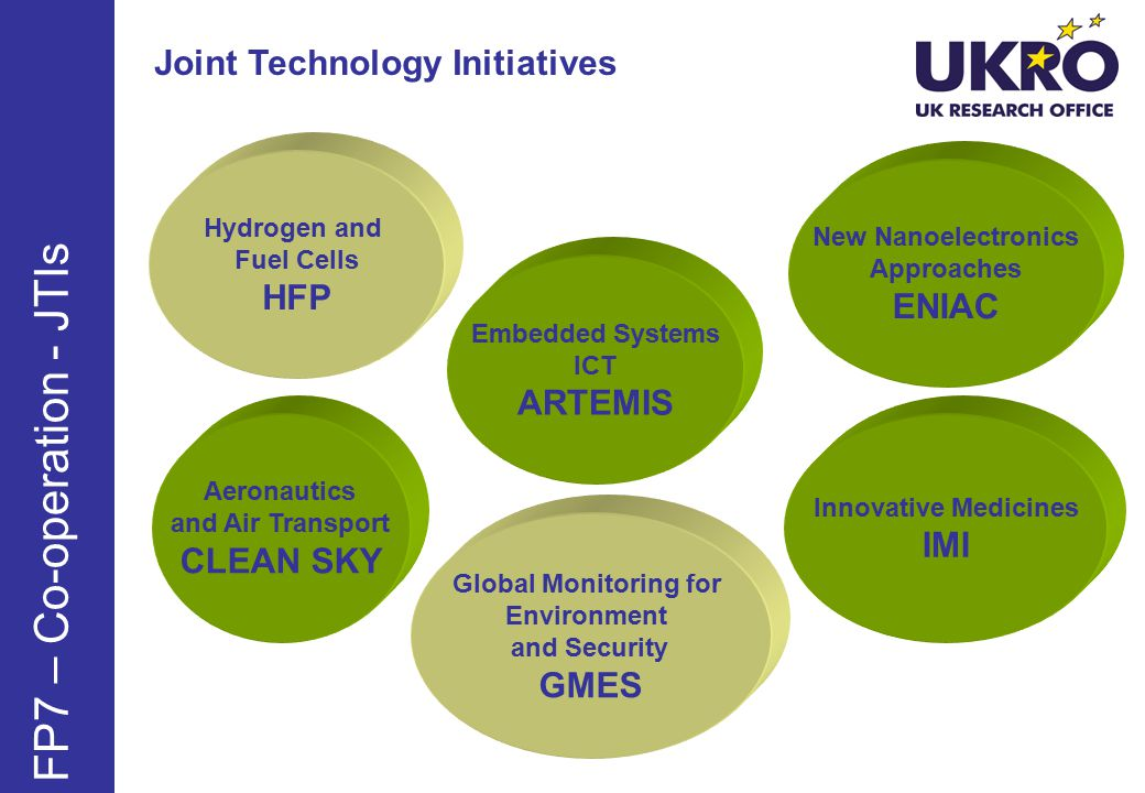 FP7 – Co-operation - JTIs Hydrogen and Fuel Cells HFP Embedded Systems ICT ARTEMIS Aeronautics and Air Transport CLEAN SKY Innovative Medicines IMI New Nanoelectronics Approaches ENIAC Global Monitoring for Environment and Security GMES Joint Technology Initiatives