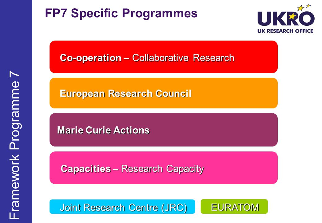 FP7 Specific Programmes Co-operation – Collaborative Research European Research Council European Research Council Marie Curie Actions Marie Curie Actions Capacities – Research Capacity Capacities – Research Capacity Framework Programme 7 Joint Research Centre (JRC) EURATOM EURATOM