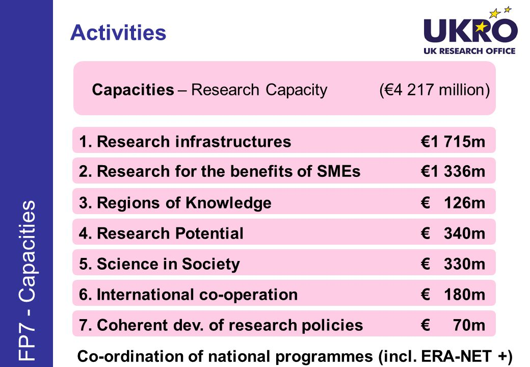 Activities FP7 - Capacities Capacities – Research Capacity (€4 217 million) 1.