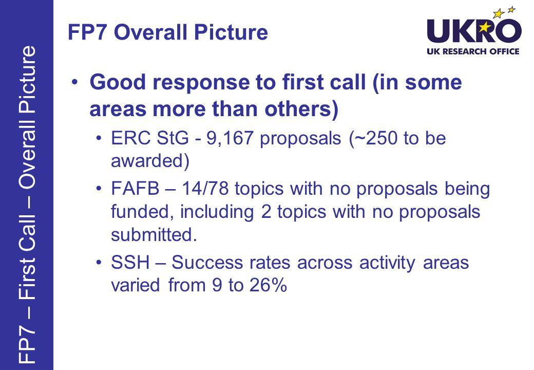 FP7 Specific Programmes Co-operation – Collaborative Research European Research Council European Research Council Marie Curie Actions Marie Curie Actions Capacities – Research Capacity Capacities – Research Capacity Framework Programme 7 Joint Research Centre (JRC) EURATOM EURATOM