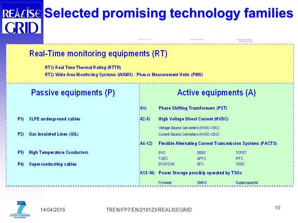 14/04/2015 10 TREN/FP7/EN/219123/REALISEGRID Selected promising technology families