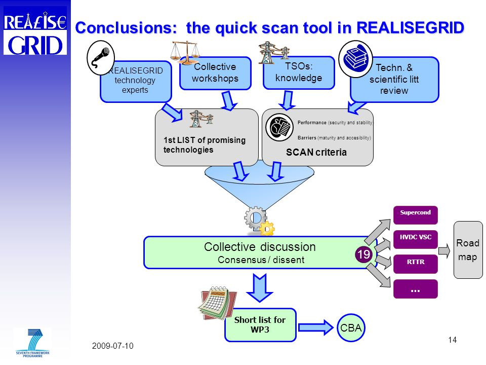Conclusions: the quick scan tool in REALISEGRID Collective discussion Consensus / dissent 19 Collective workshops Techn.