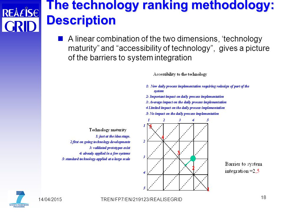 14/04/2015 18 TREN/FP7/EN/219123/REALISEGRID A linear combination of the two dimensions, 'technology maturity and accessibility of technology , gives a picture of the barriers to system integration The technology ranking methodology: Description