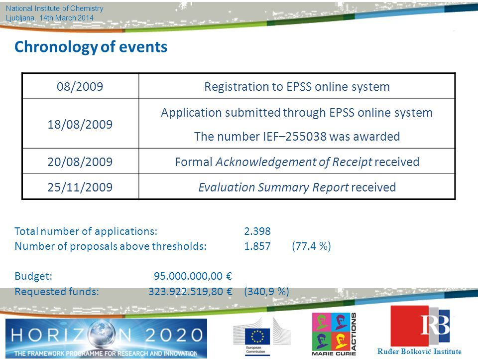 National Institute of Chemistry Ljubljana, 14th March 2014 Ruđer Bošković Institute Chronology of events 08/2009Registration to EPSS online system 18/08/2009 Application submitted through EPSS online system The number IEF–255038 was awarded 20/08/2009Formal Acknowledgement of Receipt received 25/11/2009Evaluation Summary Report received Total number of applications:2.398 Number of proposals above thresholds:1.857(77.4 %) Budget: 95.000.000,00 € Requested funds:323.922.519,80 €(340,9 %)