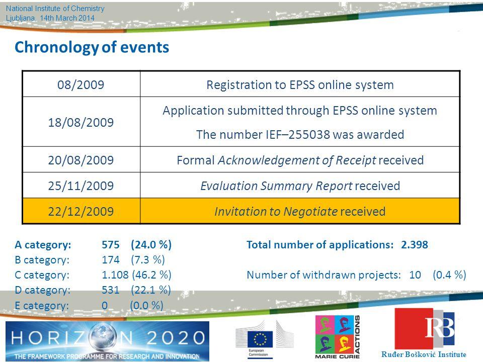 National Institute of Chemistry Ljubljana, 14th March 2014 Ruđer Bošković Institute 08/2009Registration to EPSS online system 18/08/2009 Application s