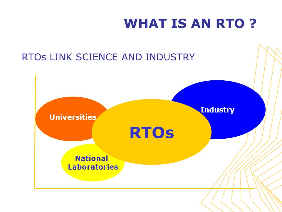 InventionInnovation Public Private National Laboratories Industry Universities RTOs WHAT IS AN RTO .
