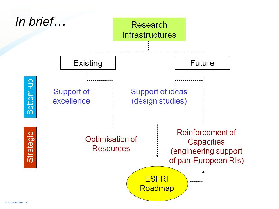 FP7 – June 2005 16 Research Infrastructures Optimisation of Resources Support of ideas (design studies) FutureExisting Support of excellence Strategic Bottom-up Reinforcement of Capacities (engineering support of pan-European RIs) ESFRI Roadmap In brief…