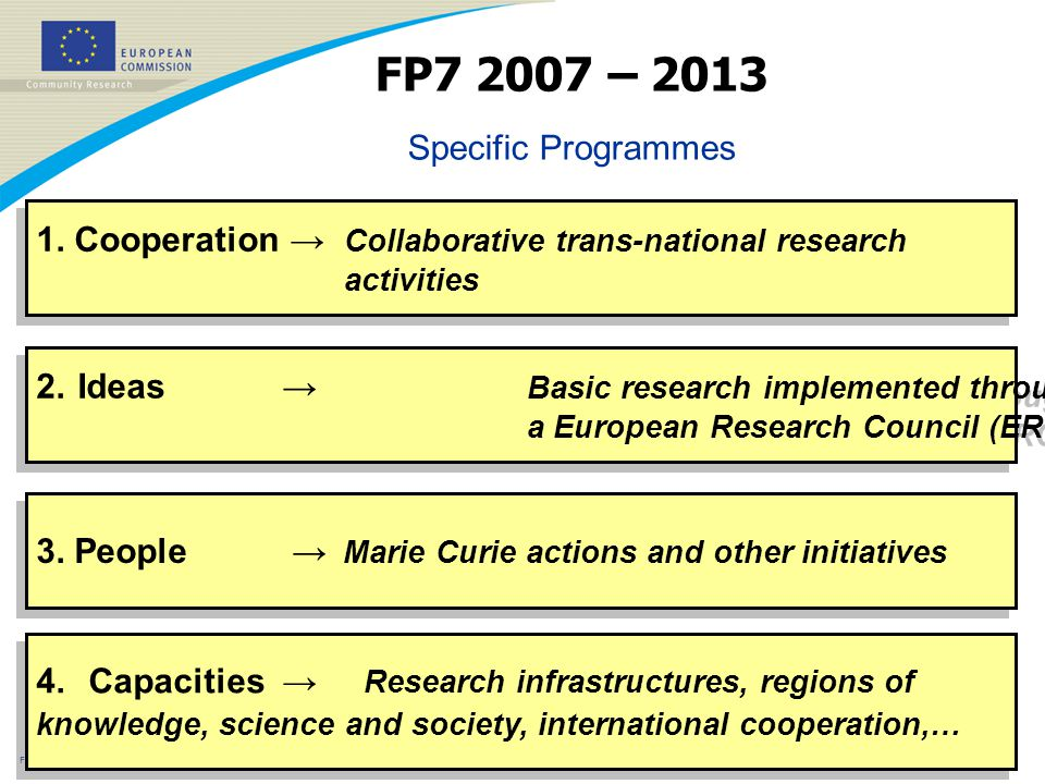 FP7 – June 2005 2 1. Cooperation → Collaborative trans-national research activities 1.