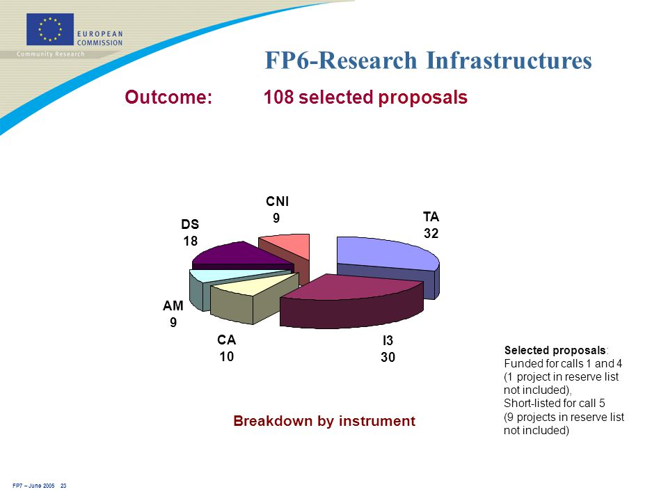 FP7 – June 2005 23 FP6-Research Infrastructures Outcome: 108 selected proposals Selected proposals: Funded for calls 1 and 4 (1 project in reserve list not included), Short-listed for call 5 (9 projects in reserve list not included) Breakdown by instrument DS 18 CNI 9 TA 32 I3 30 CA 10 AM 9