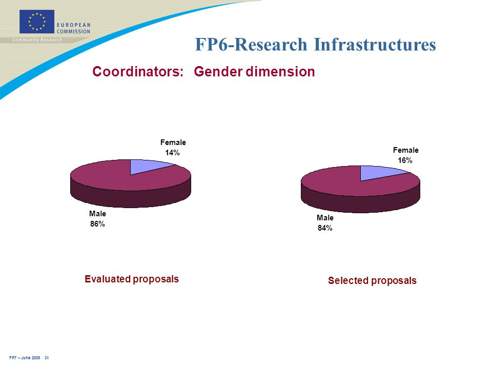 FP7 – June 2005 31 FP6-Research Infrastructures Coordinators: Gender dimension Selected proposals Male 84% Female 16% Evaluated proposals Female 14% Male 86%