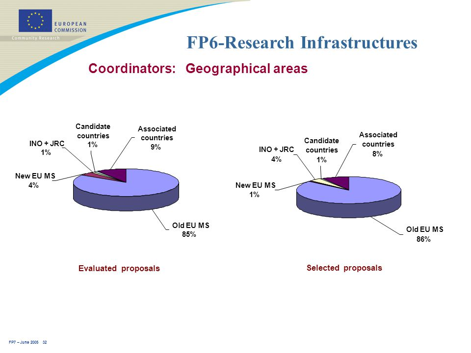 FP7 – June 2005 32 FP6-Research Infrastructures Coordinators: Geographical areas Selected proposals Old EU MS 86% New EU MS 1% INO + JRC 4% Associated countries 8% Candidate countries 1% Evaluated proposals Candidate countries 1% Associated countries 9% INO + JRC 1% New EU MS 4% Old EU MS 85%