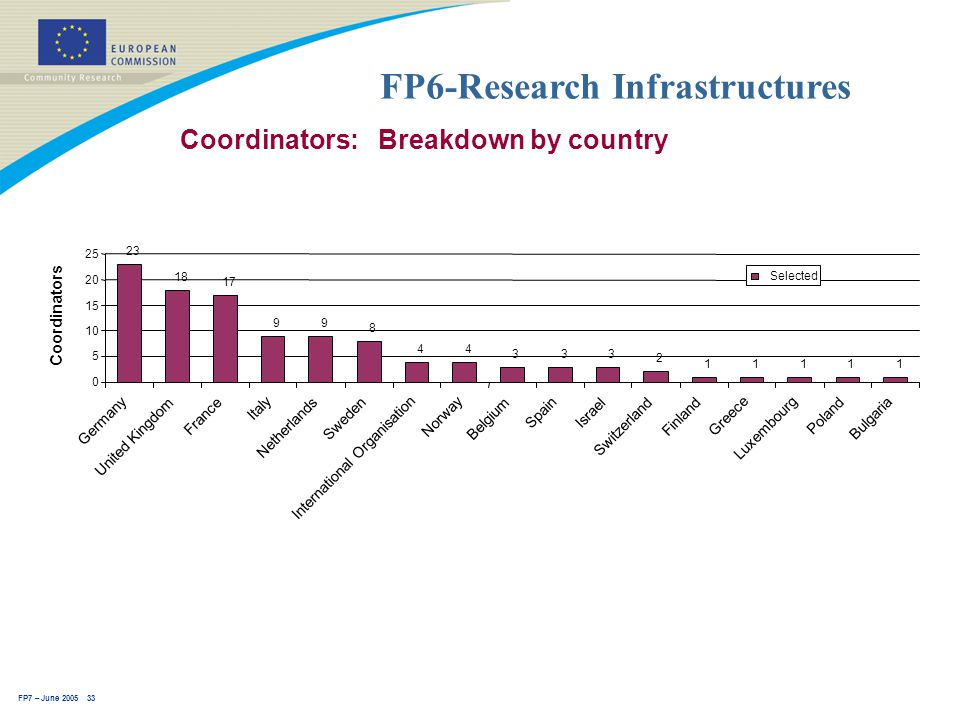 FP7 – June 2005 33 FP6-Research Infrastructures Coordinators: Breakdown by country 23 18 17 99 8 44 333 2 11111 0 5 10 15 20 25 Germany United Kingdom France Italy Netherlands Sweden International Organisation Norway Belgium Spain Israel Switzerland Finland Greece Luxembourg Poland Bulgaria Coordinators Selected