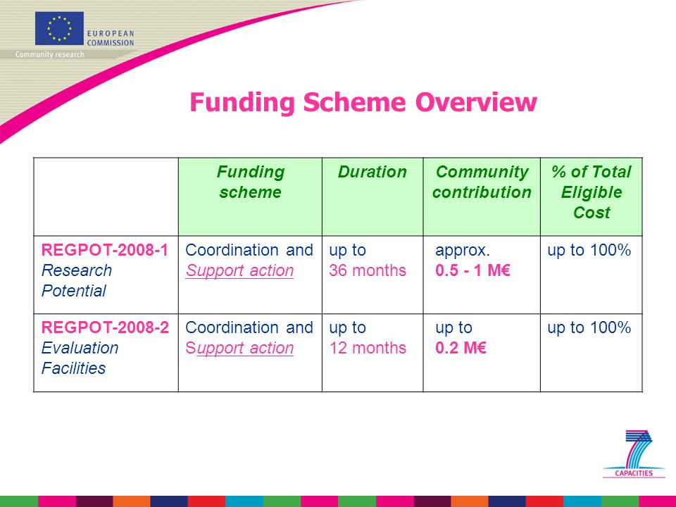 Funding Scheme Overview Funding scheme DurationCommunity contribution % of Total Eligible Cost REGPOT-2008-1 Research Potential Coordination and Support action up to 36 months approx.