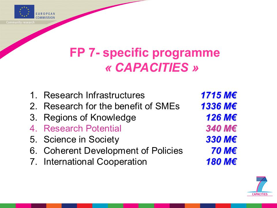 FP 7- specific programme « CAPACITIES » 1715 M€ 1.Research Infrastructures1715 M€ 1336 M€ 2.Research for the benefit of SMEs1336 M€ 126 M€ 3.Regions of Knowledge126 M€ 340 M€ 4.Research Potential340 M€ 330 M€ 5.Science in Society330 M€ 70 M€ 6.Coherent Development of Policies70 M€ 180 M€ 7.International Cooperation180 M€